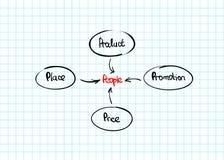 Hand-drawn marketing mix diagram Royalty Free Stock Image