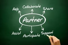 Hand drawn Partner diagram concept, business strategy on blackboard.. royalty free stock images
