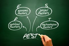 Hand drawn PEST Analysis flow chart, diagram shapes on blackboar Royalty Free Stock Image