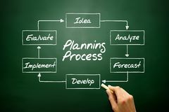 Hand drawn Planning Process flow chart, business concept on blac Royalty Free Stock Photography