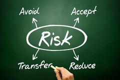 Hand drawn Risk management concept, business strategy on blackbo Royalty Free Stock Photo