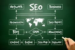 Hand drawn SEO process flow chart for presentations and reports,. Business concept Stock Image
