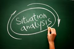Hand-drawn Situation Analysis diagram on blackboard background. Concept Royalty Free Stock Photography
