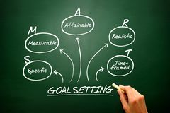 Hand drawn  Smart goal setting diagram, chart shapes on bl Royalty Free Stock Photography