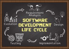Hand drawn about Software Development Life Cycle. With icons on chalkboard Stock Image