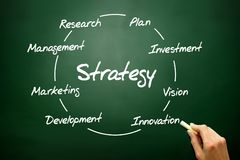 Hand drawn Strategy circle business concept on blackboard Royalty Free Stock Image