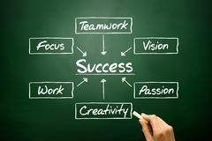 Hand drawn Success flow chart, business concept on blackboard Royalty Free Stock Image
