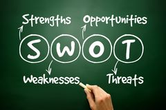 Hand drawn SWOT analysis business strategy management, concept o Royalty Free Stock Photos