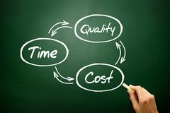 Hand drawn Time Cost Quality Balance concept, business strategy Stock Photos