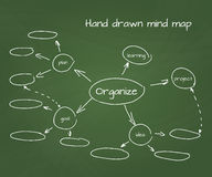 Hand drawn vector illustration of mind map on Stock Images