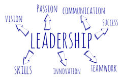 Hand drawn word cloud of Leadership related words. Business concept on blueprint Royalty Free Stock Photography