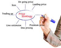Hand draws a graph price strategy flowchart. On a whiteboard Stock Illustration