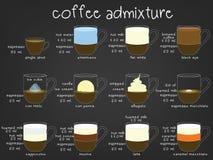 Hand drog dekorativa beståndsdelar för kopp kaffe vektor illustrationer