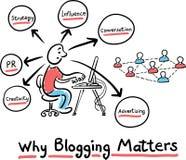 Hand getrokken concepten whiteboard tekening - waarom het blogging van belang is Royalty-vrije Stock Afbeeldingen