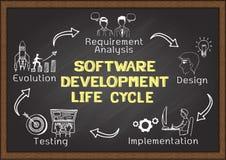 Hand gezeichnet über Softwareentwicklungs-Lebenszyklus Stockbild