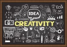 Hand gezeichnete KREATIVITÄT auf Tafel Seien Sie kreativ Lizenzfreies Stockfoto