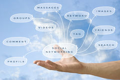 Hand held the social networking diagram Stock Image