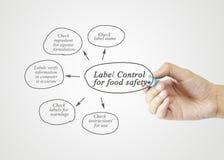 Hand het schrijven element van Etiketcontrole voor Voedselveiligheid voor busin Stock Afbeeldingen
