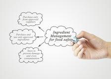 Hand het schrijven element van Ingrediëntenbeheer voor Voedselveiligheid Stock Afbeeldingen