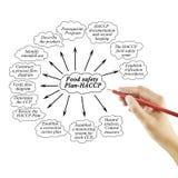 Hand het schrijven element van Voedselveiligheid plan-HACCP voor conc zaken stock afbeeldingen