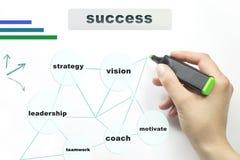 Hand het schrijven succes met teller Stock Foto's