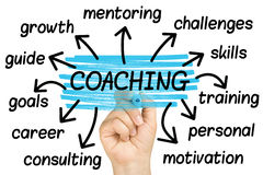 Free Hand Highlighting Coaching Word Tag Cloud On Clear Glass Whiteboard Stock Images - 66153914