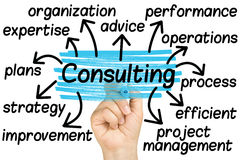 Free Hand Highlighting Consulting Tag Isolated Royalty Free Stock Photography - 40332877