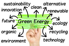 Hand Highlighting Green Energy Word cloud Tags. Female Hand Highlighting Green Energy Word cloud Tags Stock Image