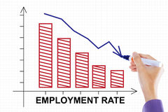 Hand makes declining employment rate chart Stock Images