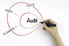 Hand with marker writing Audit concept Stock Images
