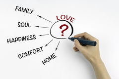Hand with marker writing Love, and family concept.  stock photos