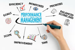 Hand with marker writing - Performance Management concept Royalty Free Stock Photo