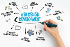 Hand with marker writing. Web Design and Development concept Stock Images