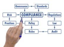 Hand med det Pen Drawing Compliance Regulations Word molnet Royaltyfri Foto