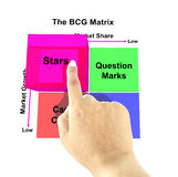 Hand pointing star of BCG Matrix chart Marketing concept Royalty Free Stock Images