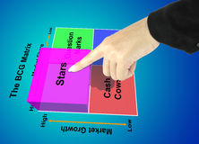 Hand pointing star of BCG Matrix chart Marketing concept Stock Image