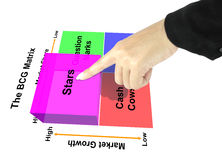 Hand pointing star of BCG Matrix chart (Marketing concept) Royalty Free Stock Photos