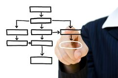Hand pushing plan analysis flow chart Royalty Free Stock Image