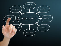 Hand pushing the on the success flow chart Royalty Free Stock Image