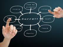 Hand pushing the on the success flow chart Stock Photos
