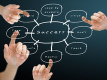 Hand pushing the on the success flow chart Royalty Free Stock Photography