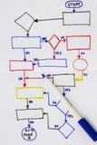 Hand tecknat flödesdiagram fotografering för bildbyråer