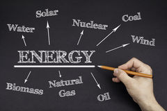 Hand with a white pencil writing: Energy mind map Stock Image