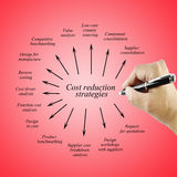Hand of women writing element Cost reduction strategies for business concept. Stock Images