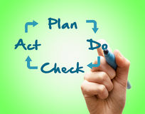 Hand writes Plan Do Check Act. Royalty Free Stock Photo