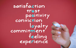 Hand writing different words about satisfaction Royalty Free Stock Photos