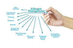 Hand writing element of Allergen Management for business concept Stock Photos