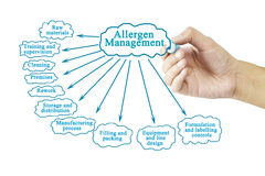 Hand writing element of Allergen Management for business concept. (Training and Presentation Stock Photo