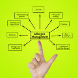Hand writing element of Allergen Management for business concept. (Training and Presentation Stock Images