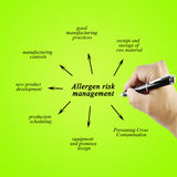 Hand writing element of allergen risk management for business co Stock Photos